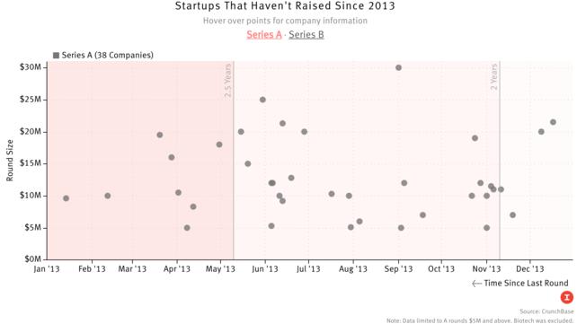 When Startups Don't Raise