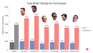 Tech Executives Make Lousy Guests