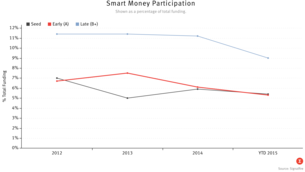'Smart Money' Pulls Back From Early-Stage Startups