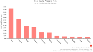 The Real (Estate) Price of Tech Expansion