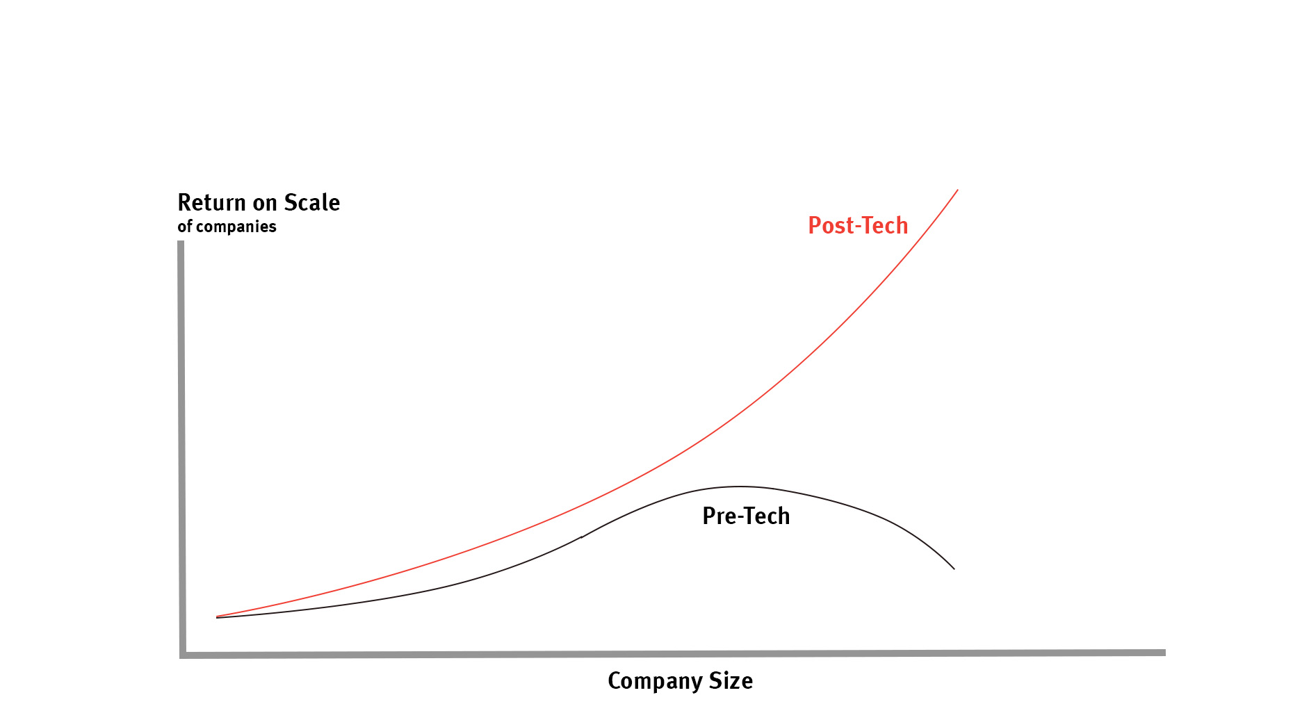 Why Startups Are Doomed, Part Two