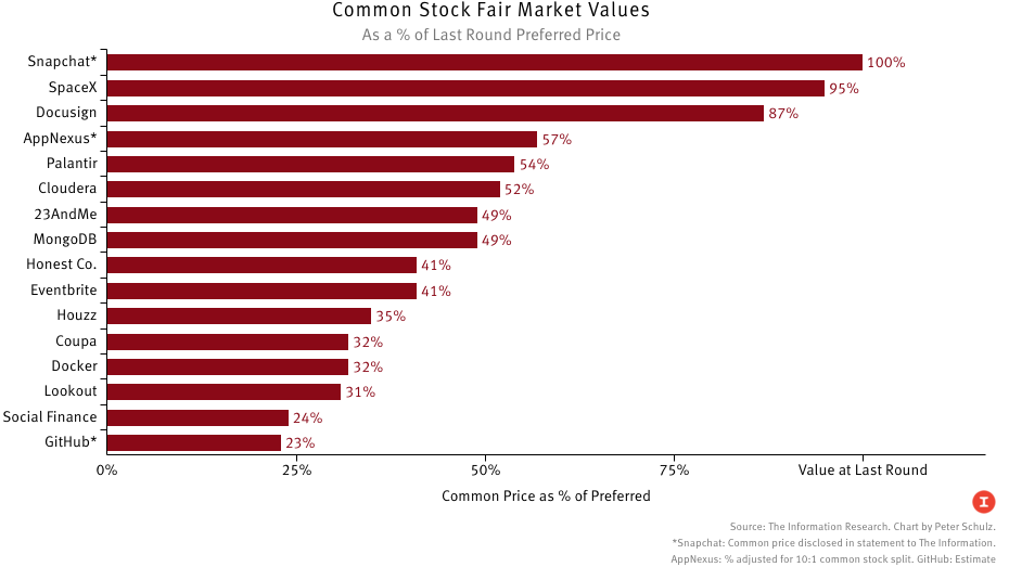 Comparing Common Stock Valuations In Private Tech The Information