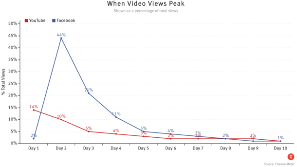 Facebook Videos Live Fast, Die Young