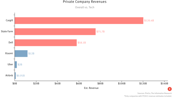 How Private Tech Really Stacks Up
