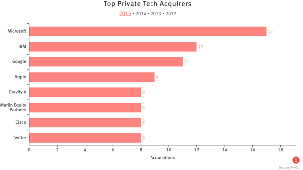 Microsoft Passes Google in Tech M&A