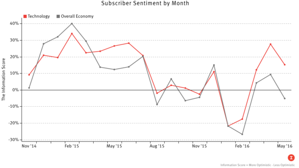 Subscribers Sour on Tech and Economy