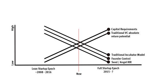 Era of Lean Startups Nears an End