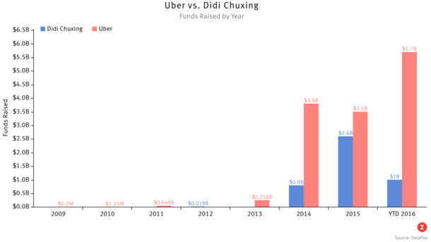 Uber and Didi's Cash Race