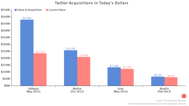 How the Price of Twitter's Deals Has Dropped