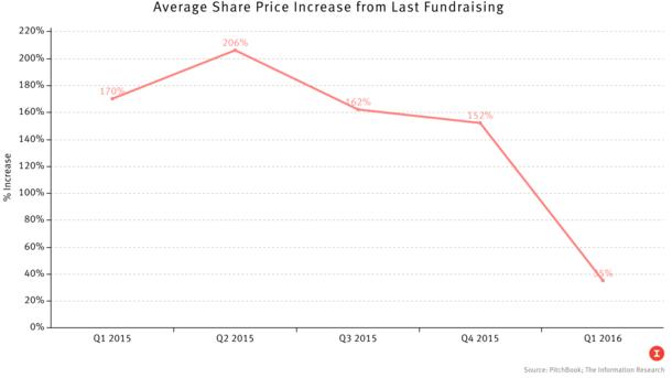 Investors Drive Hard Bargains in Private Tech
