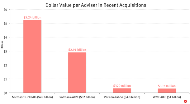 Yahoo Deal Shows Relative Value of Advisers