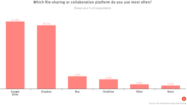 Favorite Tools: Subscribers Rate Dropbox, Slack, Gmail