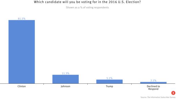 Presidential Choices: Clinton, Johnson, Trump