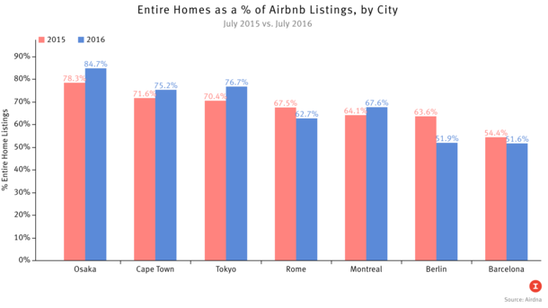 Where Airbnb Gets to Play Full House