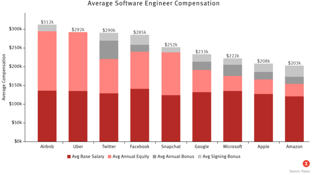 How Tech Firms Stack Up on Pay
