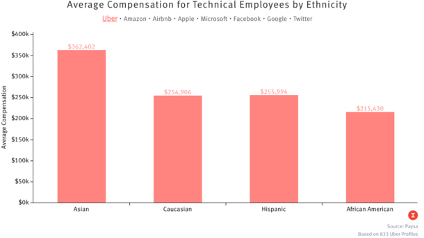 Tech Pay Study Shows Asians Have an Edge