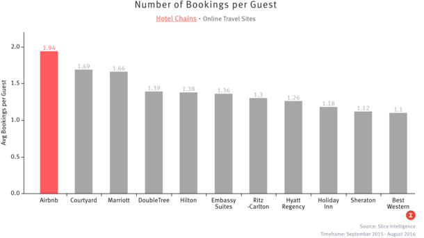 Why Airbnb is a Threat to Hotel Chains