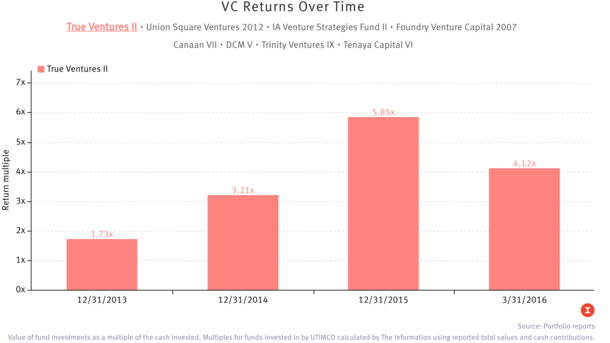 VC Returns Slid This Year