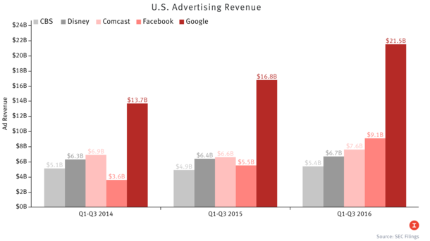 Facebook Ad Revenue (Finally) Tops Media Giants