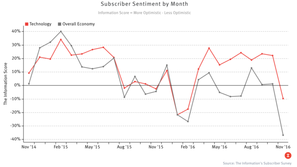 Subscriber Optimism About Economy and Tech Plunges