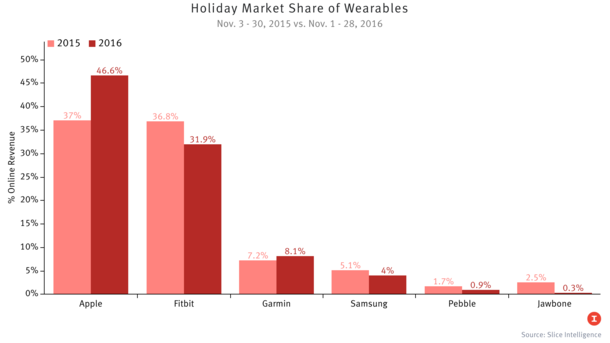 Apple Grabs Wearables Lead with Holiday Sales