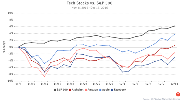 Why Tech Stocks Missed Out on the 'Bounce'