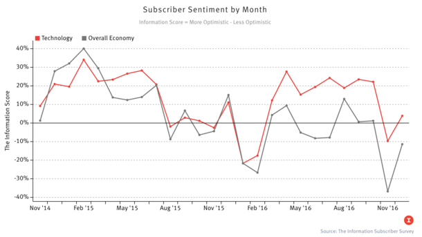 Subscribers Turn Less Sour on Economy, Tech