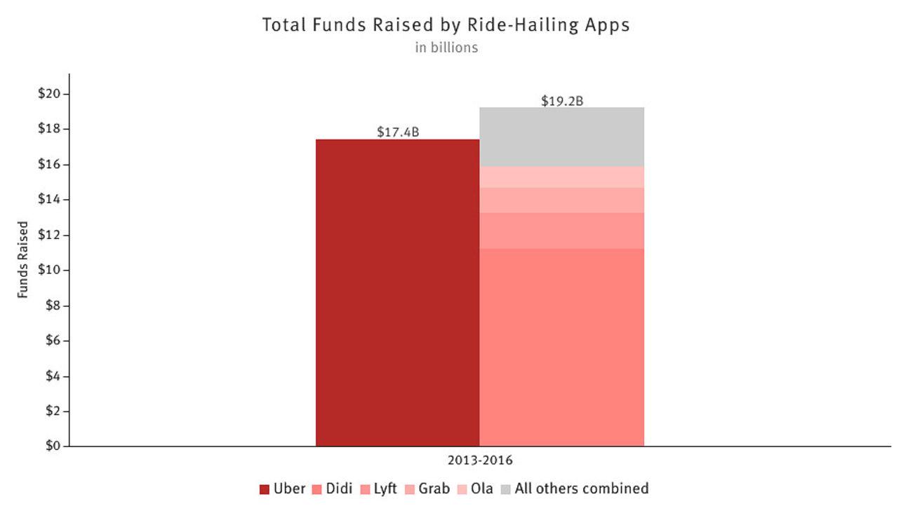 Uber Versus the World: Cash Edition
