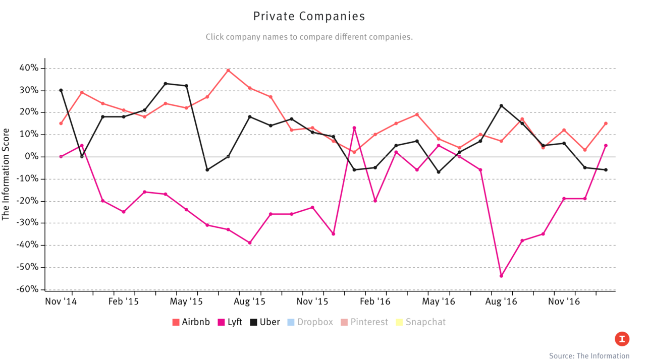 The Information's Private Company Index
