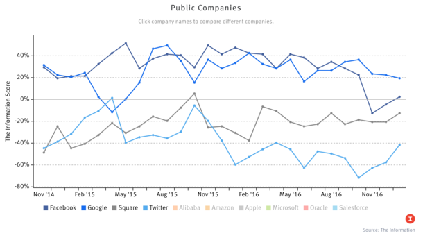 The Information's Public Company Index