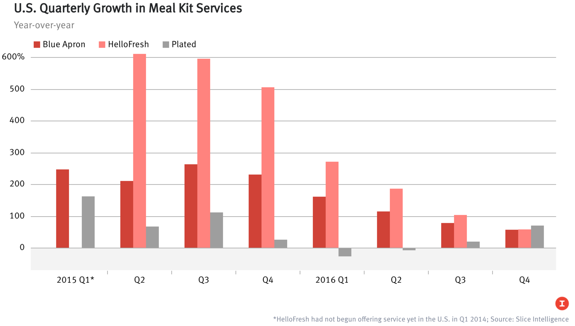 *No growth data available for HelloFresh in Q1 2015; Source: Slice Intelligence