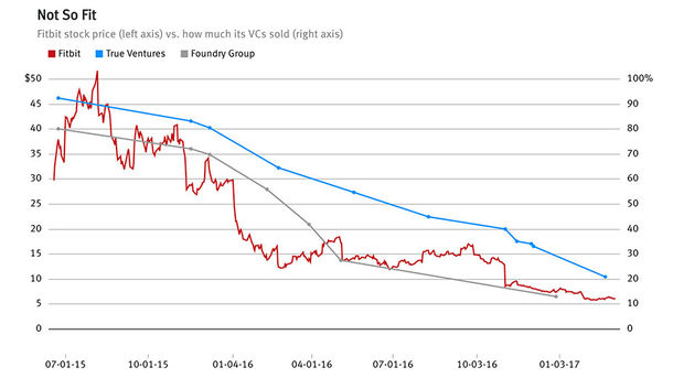 VCs in Fitbit Paid a Price for Not Selling Early
