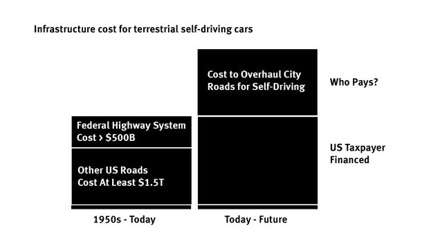 Who Pays for Redesigning Streets for Self-Driving Cars?