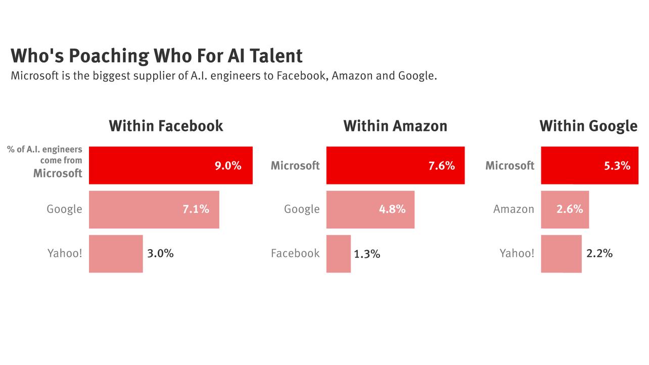 Competitors Like to Poach Microsoft's AI Talent