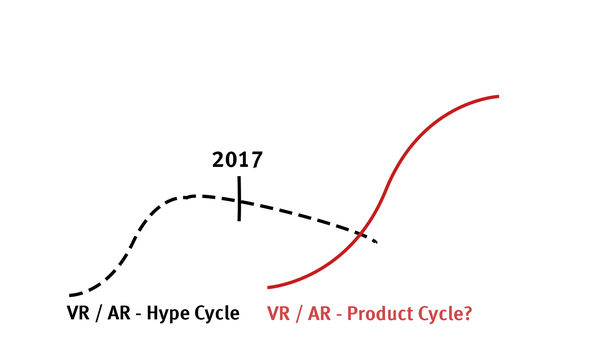 A Game Plan for VR and AR in 2017