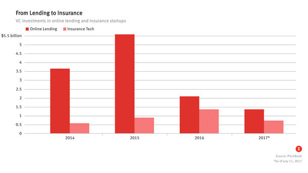 More VCs Investing in Insurance Startups as Lending Fades