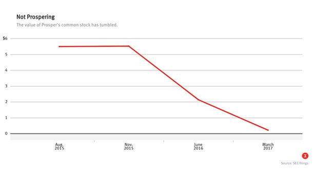 Online Lender Prosper Sees Valuation Plummet 70%