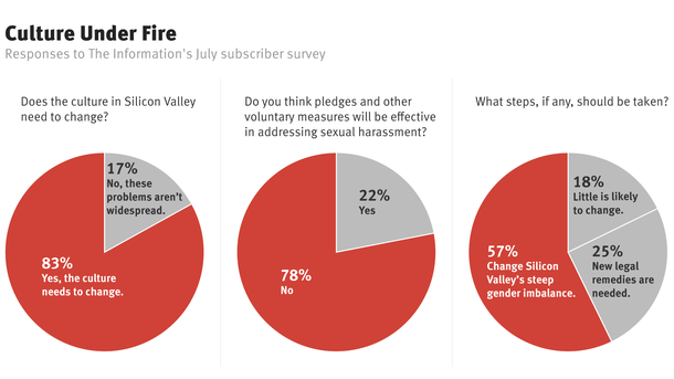 Subscribers Say Voluntary Steps Alone Won't Stop Sexism in Tech