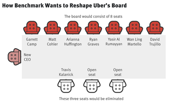 Kalanick Believes He Still Has Right to Appoint New Uber Directors