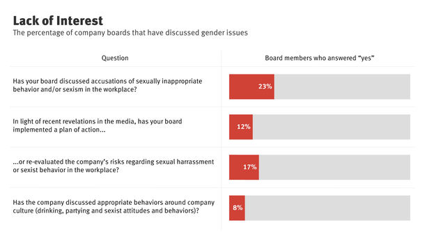 Boards Stay Silent on Sexual Harassment