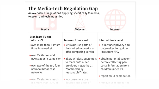 Rules for Tech Likely Won't Close Regulatory Gap With Media