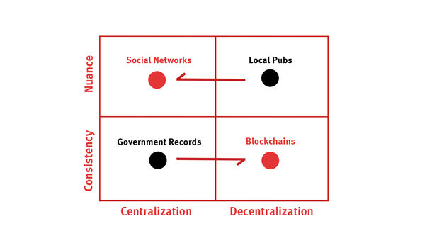 The Intellectual Tension Between Social Networking and Blockchains