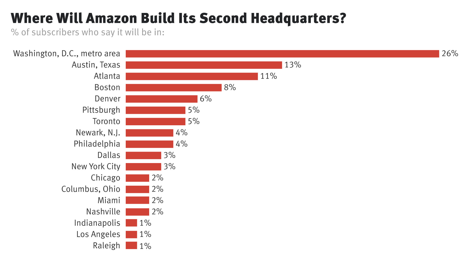 Amazon Likely to Pick Washington, D C , Area for HQ2, Subscribers