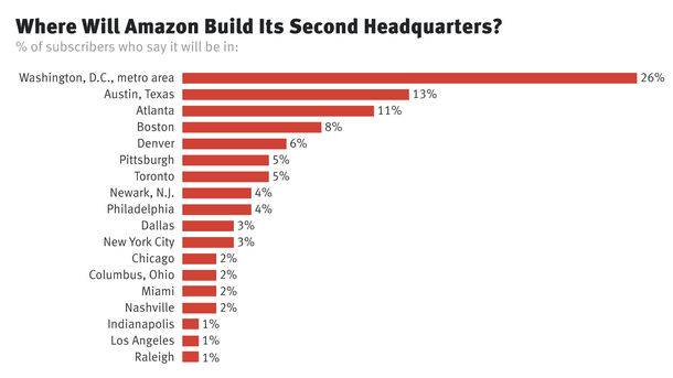 Amazon Likely to Pick Washington, D.C., Area for HQ2, Subscribers Say