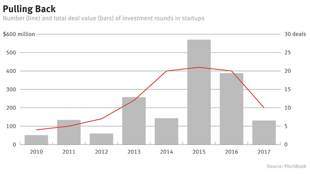 Media's Serious Cutback in Startup Investing