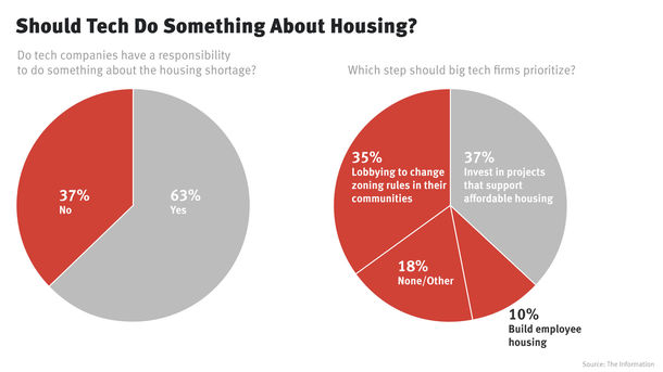 Subscribers Say Tech Industry Should Address Housing Crisis