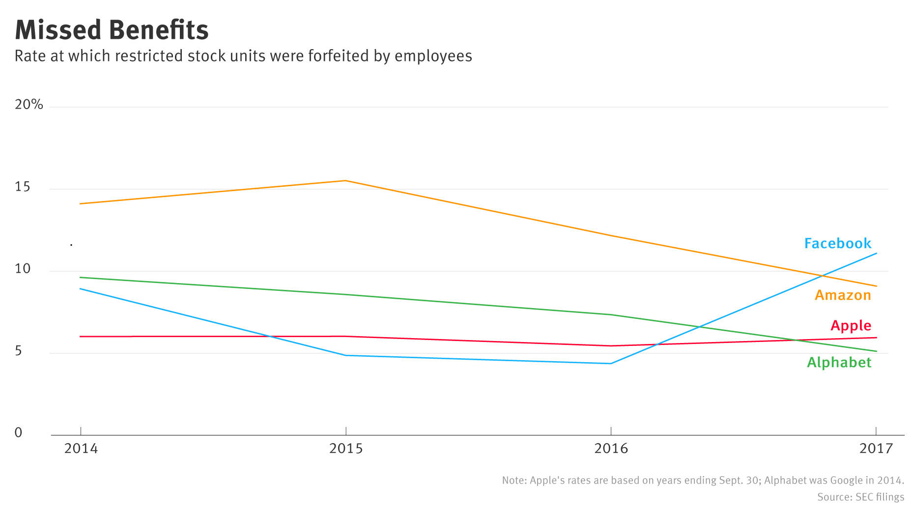 Amazon Employees Forfeit Stock Awards at Higher Rates — The Information