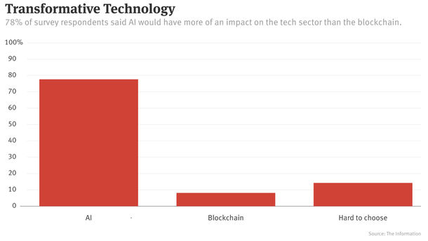 AI to Have Greater Impact Than Blockchain, Subscribers Say