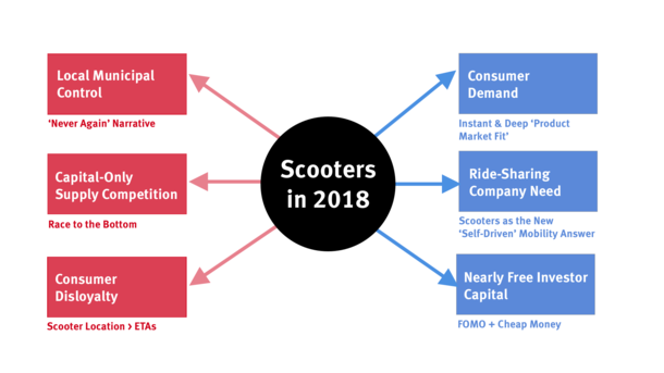Scooters: The New Self-Driving Cars