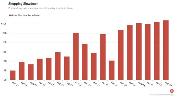 Pinduoduo's Rapid Growth Slows Sharply